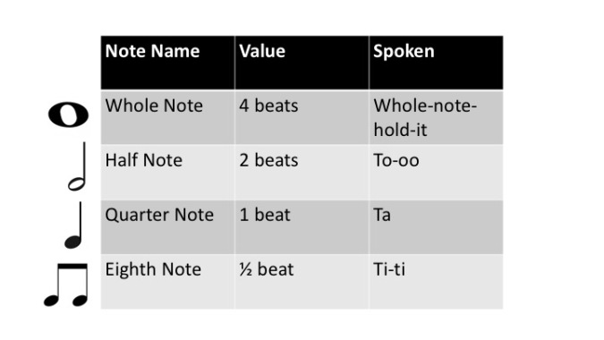 Note Values Chart