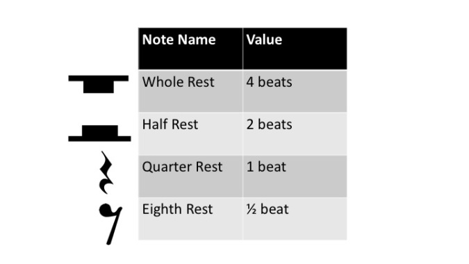 Rest Values Chart